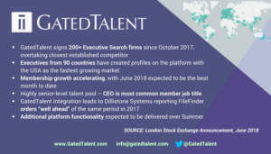 GatedTalent Takes Leadership Position as Demand for Executive Search Platform Accelerates